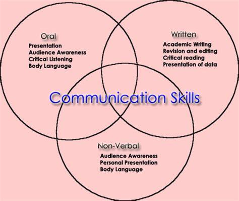 Essay written communication care settings